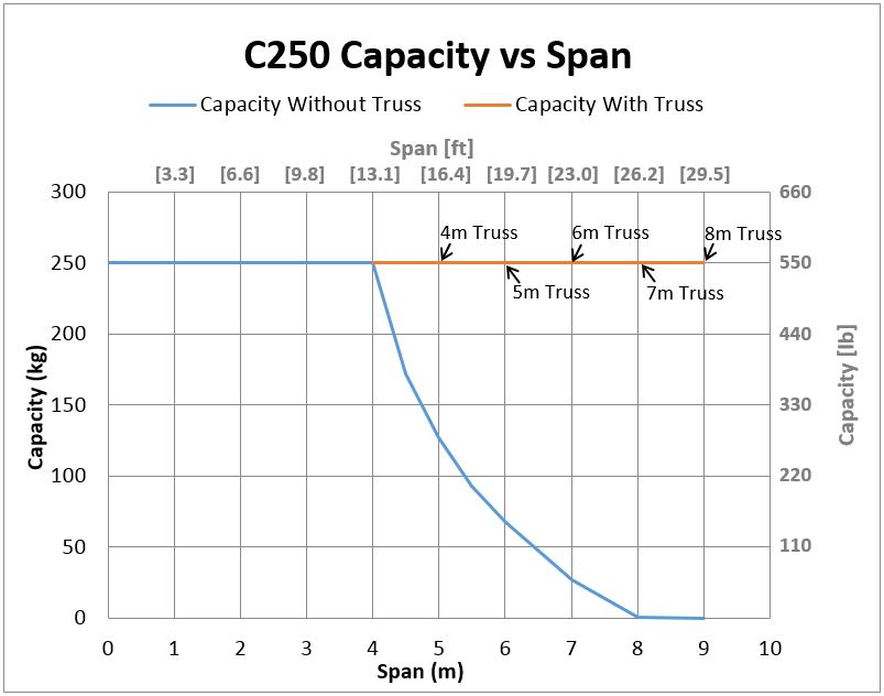 C250 Bridge Crane Capacity vs Span