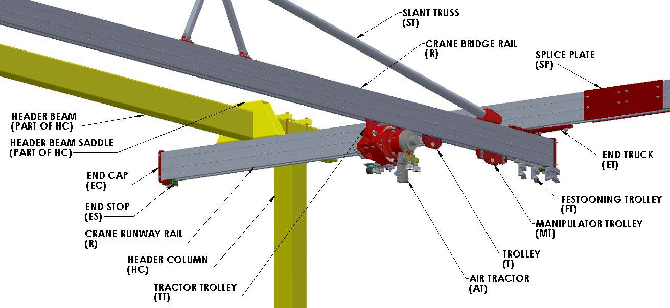 Bridge Crane Components by Givens Lifting Systems Inc.