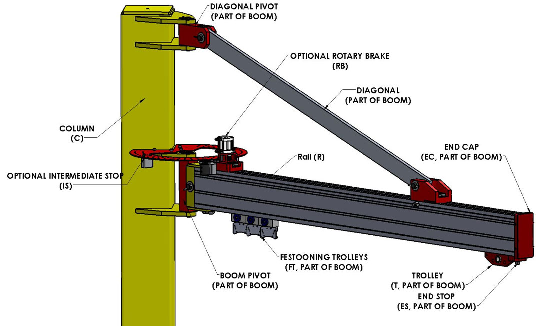 Jib Crane components by Givens Lifting Systems Inc.