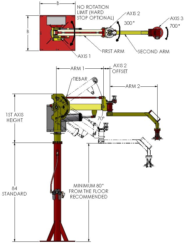 industrial manipulator dimensions and components